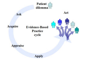The Evidence-Based Practice Cycle